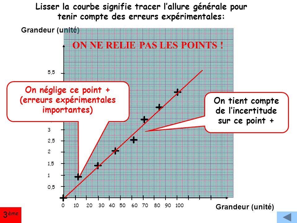 Grandeur (unité) 5,5 5 4,5 4 3,5 3 2,5 2 1,5 1 0,5 0 10 20 30 40 50 60 70 80 90 100 On tient compte de l'incertitude sur ce point + On néglige ce point + (erreurs expérimentales importantes) Lisser la courbe signifie tracer l'allure générale pour tenir compte des erreurs expérimentales: + + + + + + + + ON NE RELIE PAS LES POINTS .