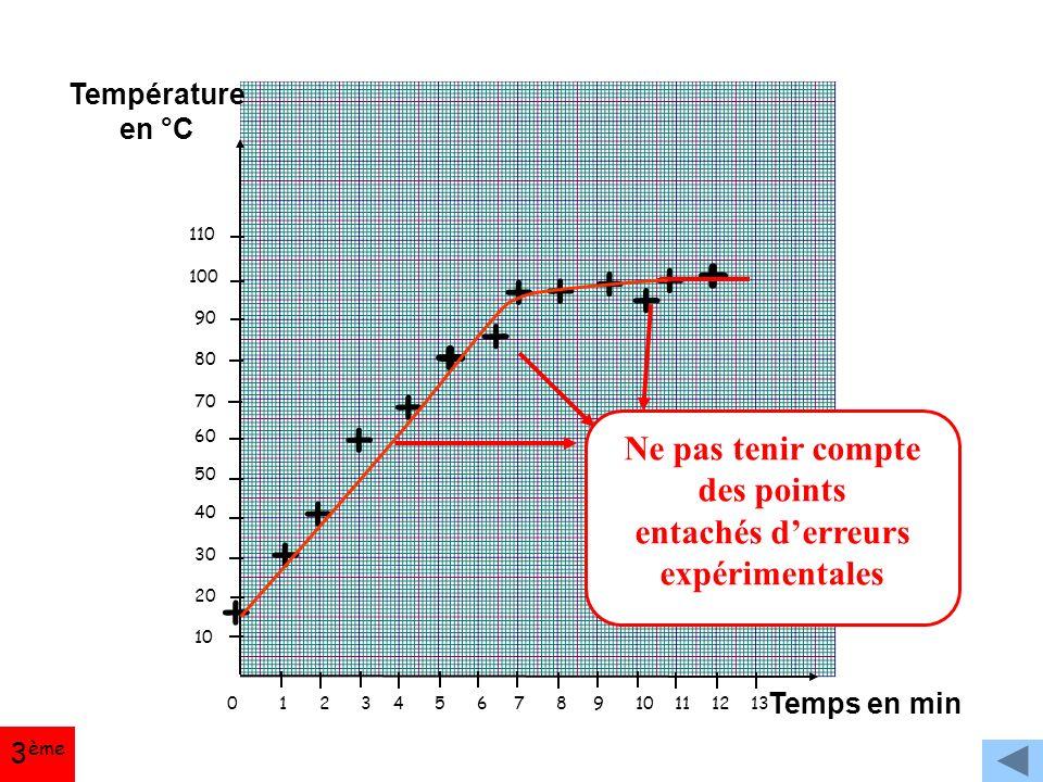 0 1 2 3 4 5 6 7 8 9 10 11 12 13 110 100 90 80 70 60 50 40 30 20 10 Température en °C Temps en min + + + + + + + + + + + + + Ne pas tenir compte des points entachés d'erreurs expérimentales 3 ème