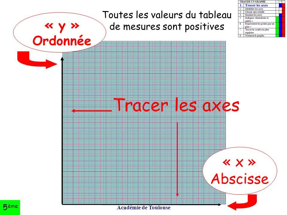 Académie de Toulouse Tracer les axes « y » Ordonnée « x » Abscisse Toutes les valeurs du tableau de mesures sont positives 5 ème
