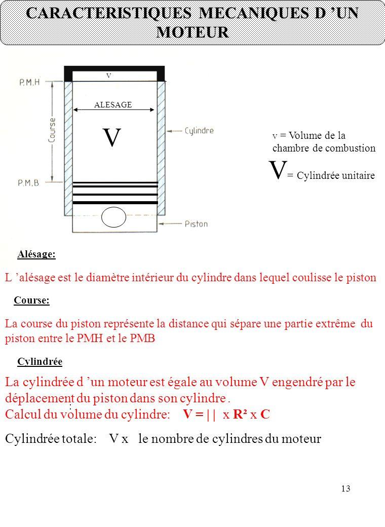 13 CARACTERISTIQUES MECANIQUES D 'UN MOTEUR V V V = Cylindrée unitaire V = Volume de la chambre de combustion ALESAGE Alésage: L 'alésage est le diamètre intérieur du cylindre dans lequel coulisse le piston Course: La course du piston représente la distance qui sépare une partie extrême du piston entre le PMH et le PMB Cylindrée : La cylindrée d 'un moteur est égale au volume V engendré par le déplacement du piston dans son cylindre.