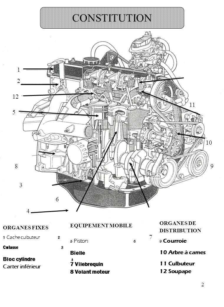 3 PRINCIPE DE FONCTIONNEMENT D 'UN MOTEUR LE MOTEUR TRANSFORMER L 'ENERGIE CALORIFIQUE D 'UN MELANGE GAZEUX EN ENERGIE MECANIQUE AIR + COMBUSTIBLE W MECANIQUE 2 FAMILLES Le moteur à combustion à allumage commandé Le moteur diesel Egalement appelé moteur à combustion, la combustion du mélange gaz (air + essence) se fait à l 'aide d 'une étincelle provenant de la bougie.