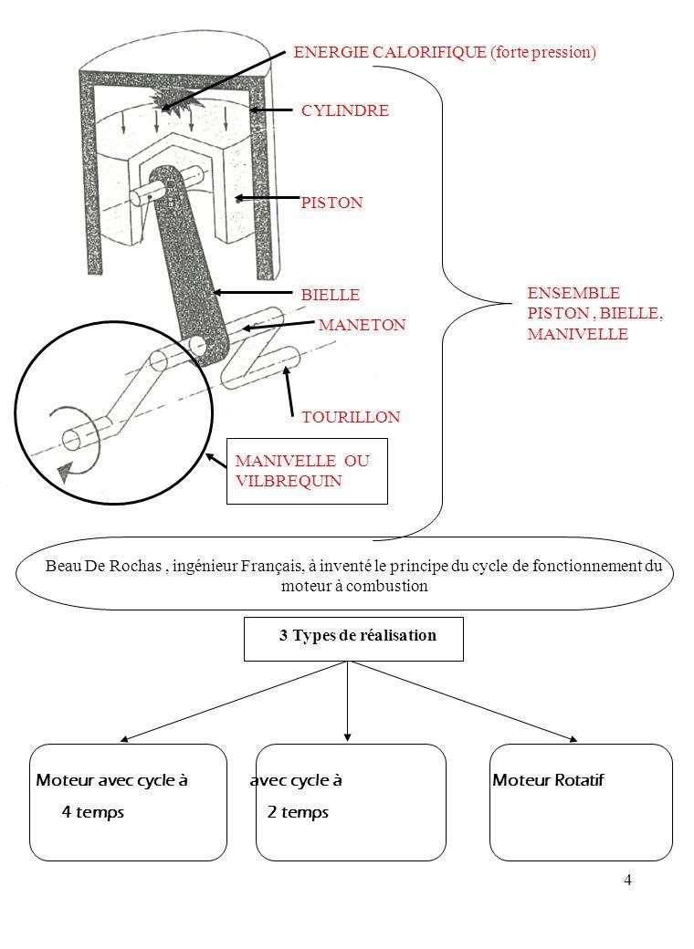 15 LE PISTON 1) FONCTION C 'est l 'organe mobile qui, en se plaçant dans le cylindre, doit transmettre la poussée des gaz au vilebrequin par l intermédiaire de la bielle.