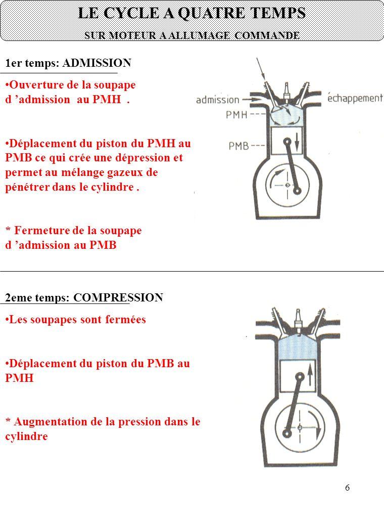 DRGC/COMPLEXE-IMME- CREA 17 LES SEGMENTS 1) FONCTIONS PRINCIPALES Assurer l 'étanchéité entre la chambre de combustion et la carter inférieur pour avoir un maximum de compression LES SEGMENTS Empêcher l 'huile de remonter vers la chambre de combustion afin d 'éviter une une consommation d 'huile Participer au guidage du piston.
