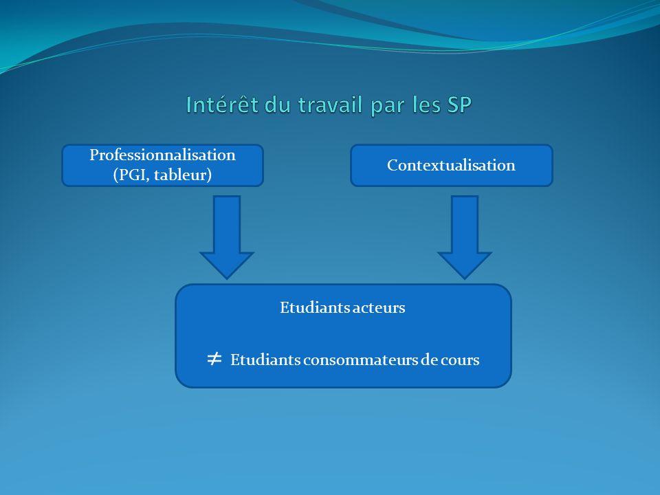 Professionnalisation (PGI, tableur) Etudiants acteurs ≠ Etudiants consommateurs de cours Contextualisation