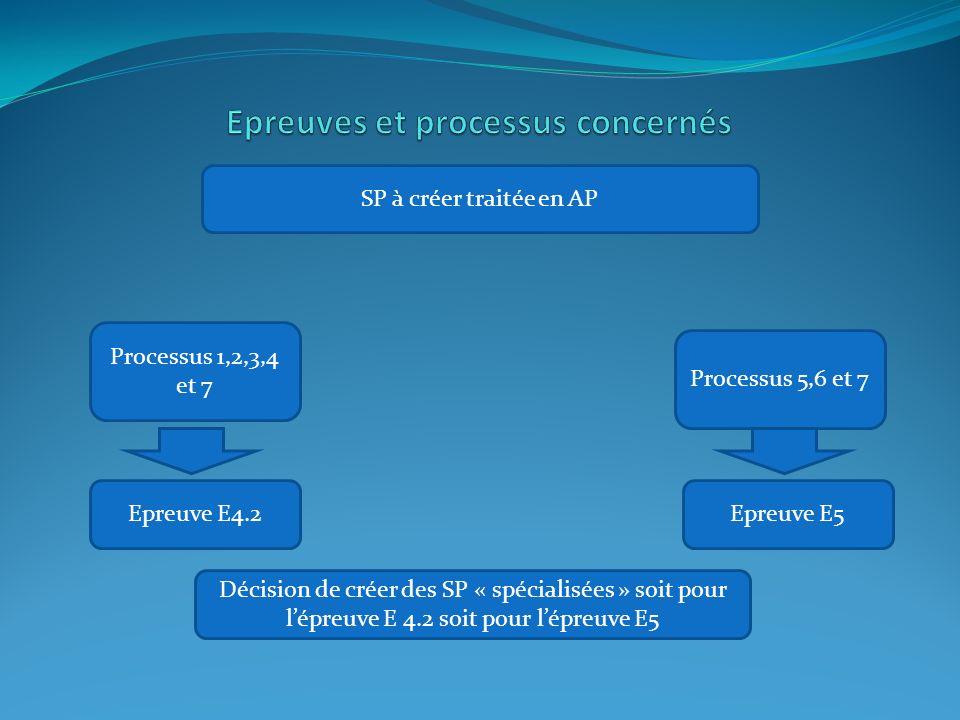 Epreuve E5Epreuve E4.2 Processus 1,2,3,4 et 7 Processus 5,6 et 7 SP à créer traitée en AP Décision de créer des SP « spécialisées » soit pour l'épreuve E 4.2 soit pour l'épreuve E5