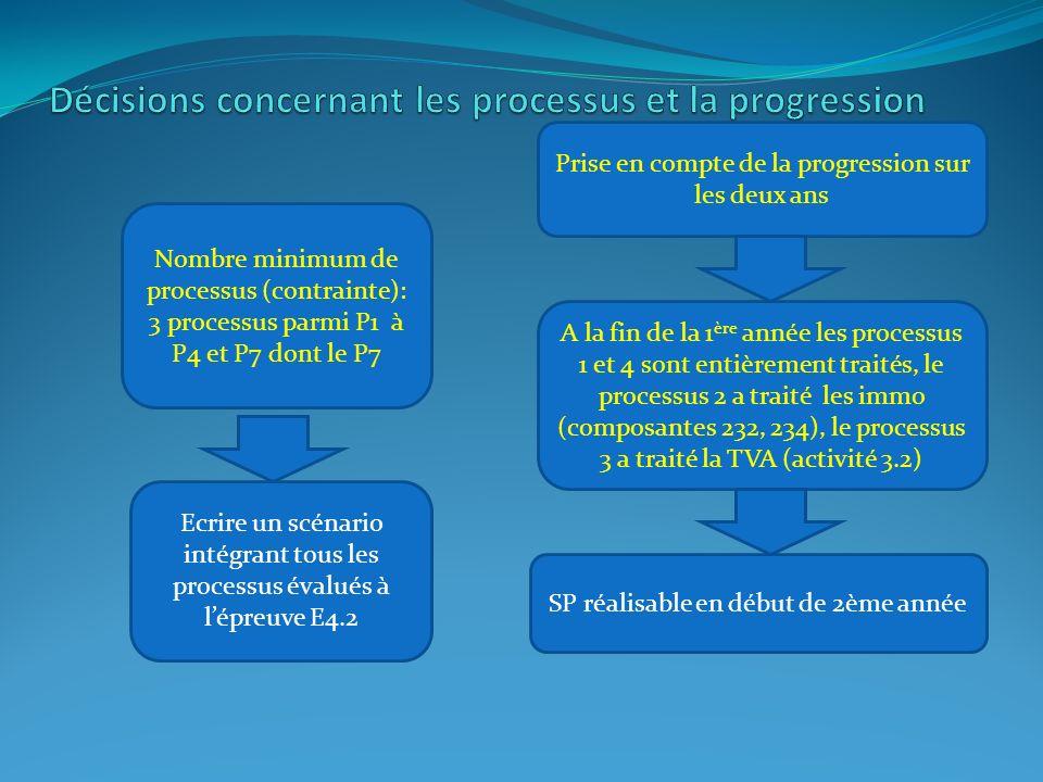 Prise en compte de la progression sur les deux ans A la fin de la 1 ère année les processus 1 et 4 sont entièrement traités, le processus 2 a traité les immo (composantes 232, 234), le processus 3 a traité la TVA (activité 3.2) SP réalisable en début de 2ème année Nombre minimum de processus (contrainte): 3 processus parmi P1 à P4 et P7 dont le P7 Ecrire un scénario intégrant tous les processus évalués à l'épreuve E4.2
