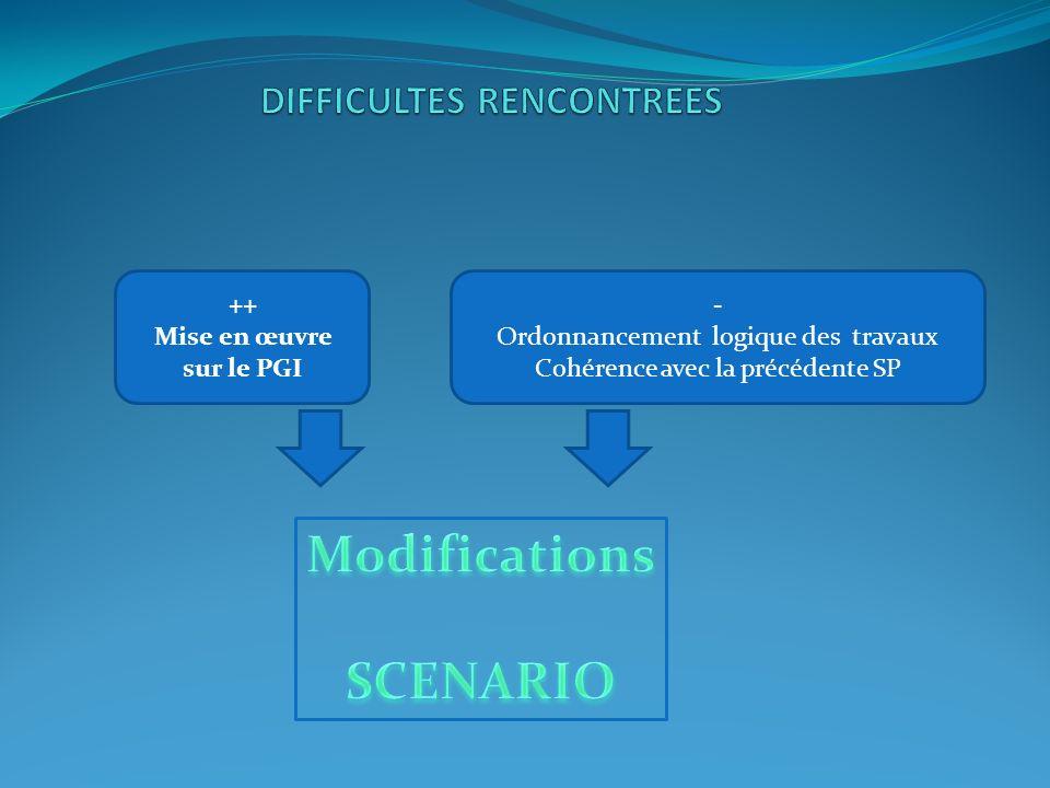 ++ Mise en œuvre sur le PGI - Ordonnancement logique des travaux Cohérence avec la précédente SP