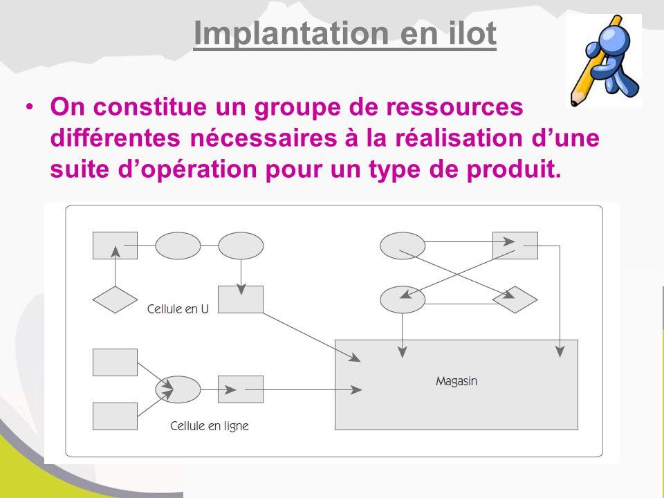 On constitue un groupe de ressources différentes nécessaires à la réalisation d'une suite d'opération pour un type de produit.