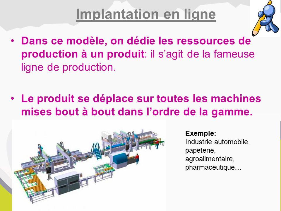 Dans ce modèle, on dédie les ressources de production à un produit: il s'agit de la fameuse ligne de production.