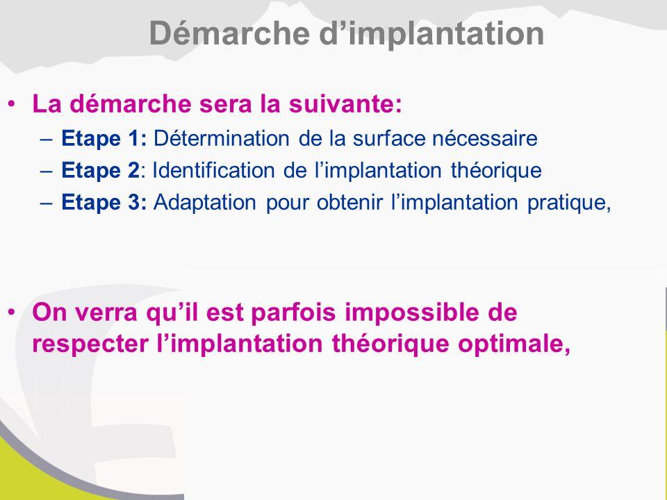 La démarche sera la suivante: –Etape 1: Détermination de la surface nécessaire –Etape 2: Identification de l'implantation théorique –Etape 3: Adaptation pour obtenir l'implantation pratique, On verra qu'il est parfois impossible de respecter l'implantation théorique optimale, Démarche d'implantation