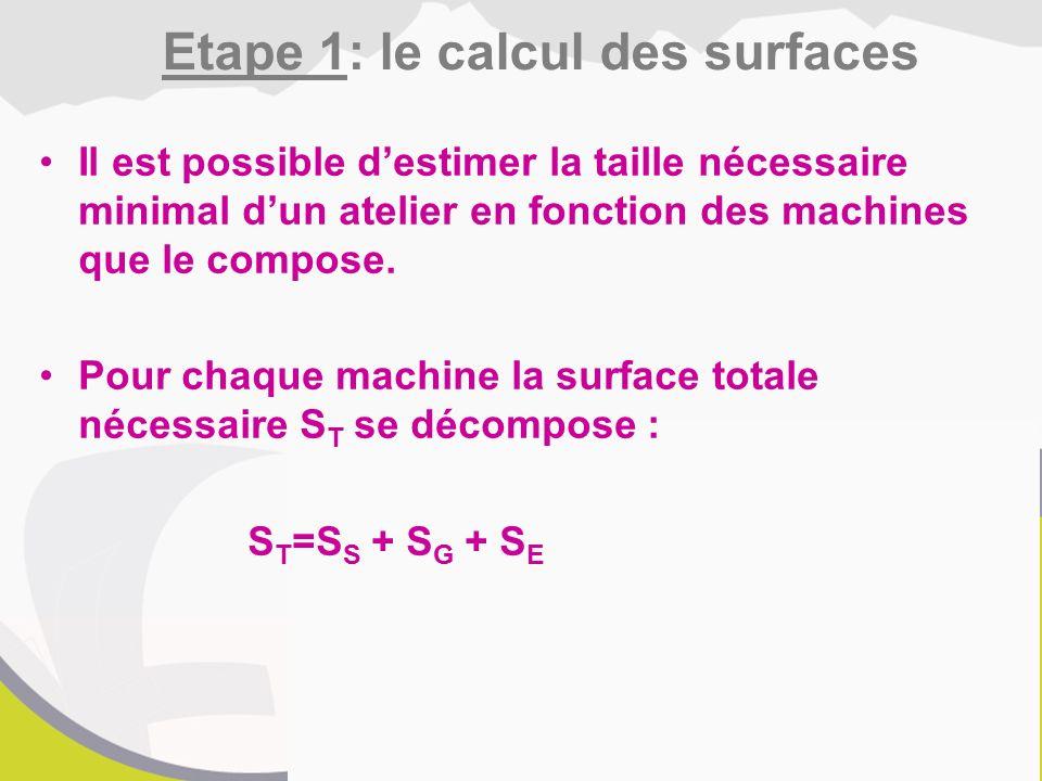 Il est possible d'estimer la taille nécessaire minimal d'un atelier en fonction des machines que le compose.