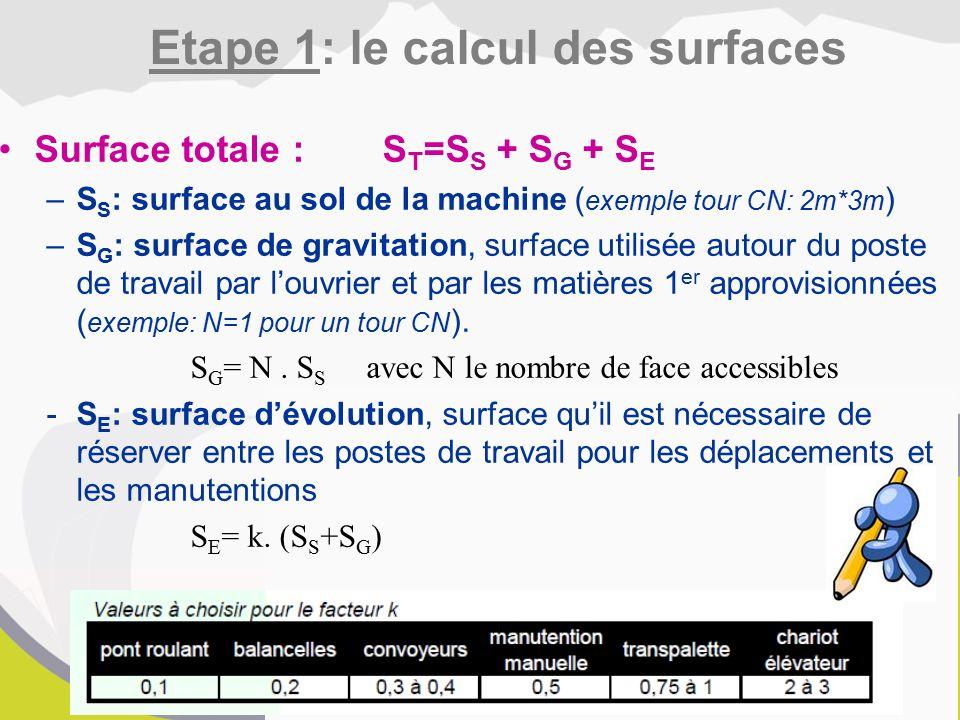 Surface totale :S T =S S + S G + S E –S S : surface au sol de la machine( exemple tour CN: 2m*3m ) –S G : surface de gravitation, surface utilisée autour du poste de travail par l'ouvrier et par les matières 1 er approvisionnées ( exemple: N=1 pour un tour CN ).