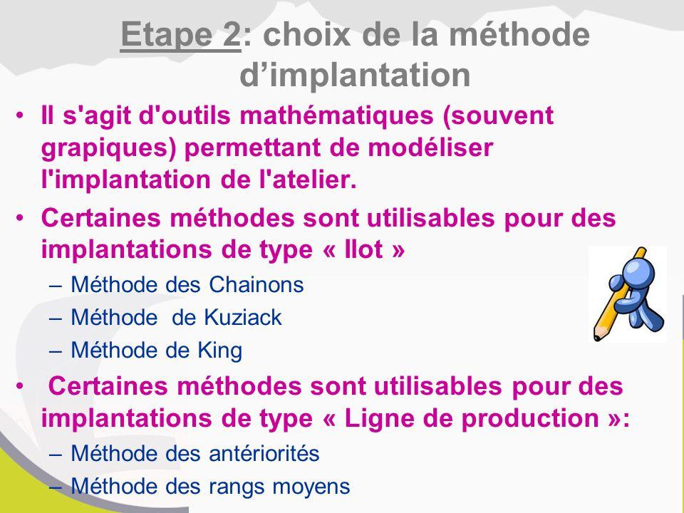 Il s agit d outils mathématiques (souvent grapiques) permettant de modéliser l implantation de l atelier.