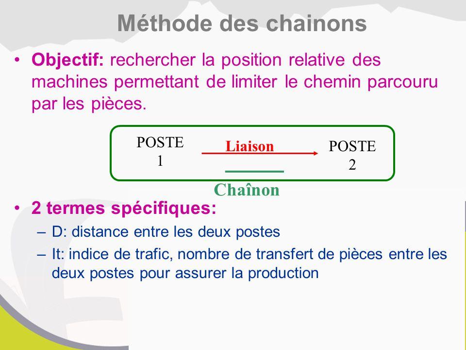 Objectif: rechercher la position relative des machines permettant de limiter le chemin parcouru par les pièces.