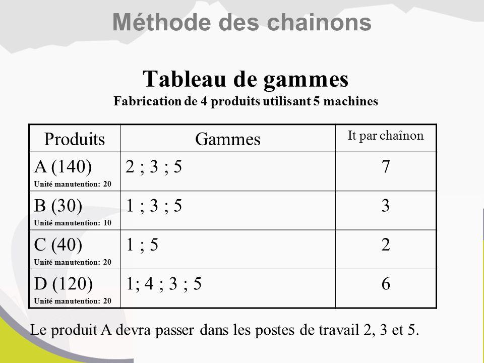 Méthode des chainons ProduitsGammes It par chaînon A (140) Unité manutention: 20 2 ; 3 ; 57 B (30) Unité manutention: 10 1 ; 3 ; 53 C (40) Unité manutention: 20 1 ; 52 D (120) Unité manutention: 20 1; 4 ; 3 ; 56 Le produit A devra passer dans les postes de travail 2, 3 et 5.