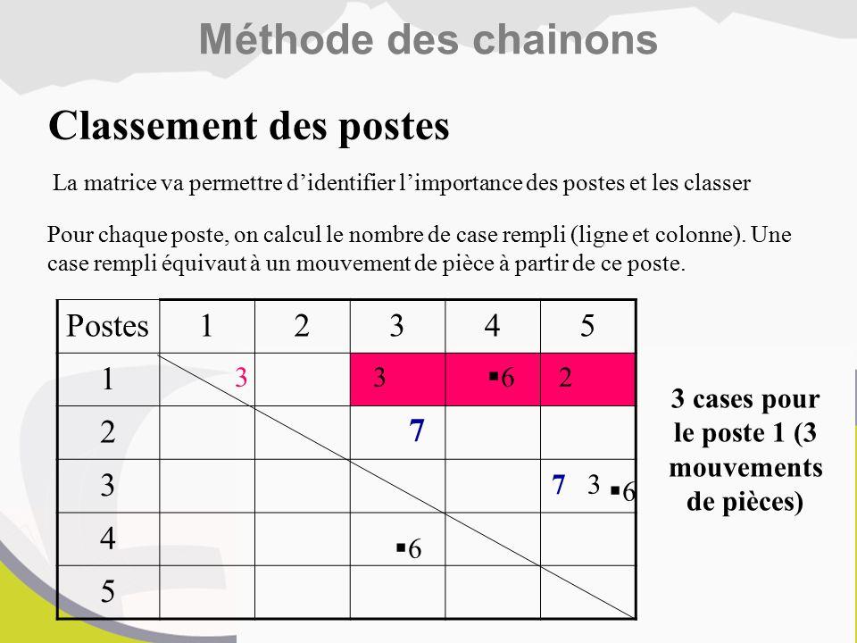 Postes12345 1 2 3 4 5 7 7 3 3 2 66 66 66 Pour chaque poste, on calcul le nombre de case rempli (ligne et colonne).