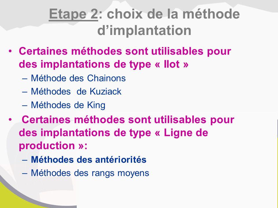 Certaines méthodes sont utilisables pour des implantations de type « Ilot » –Méthode des Chainons –Méthodes de Kuziack –Méthodes de King Certaines méthodes sont utilisables pour des implantations de type « Ligne de production »: –Méthodes des antériorités –Méthodes des rangs moyens Etape 2: choix de la méthode d'implantation