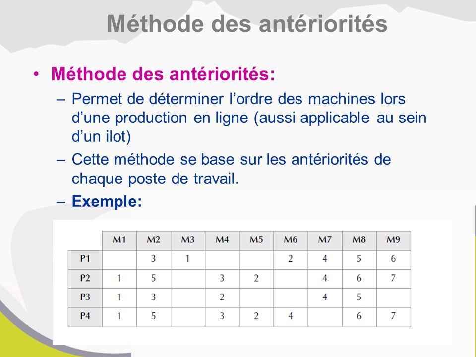 Méthode des antériorités: –Permet de déterminer l'ordre des machines lors d'une production en ligne (aussi applicable au sein d'un ilot) –Cette méthode se base sur les antériorités de chaque poste de travail.