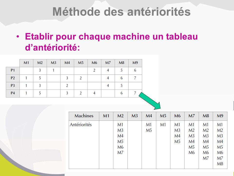 Etablir pour chaque machine un tableau d'antériorité: Méthode des antériorités