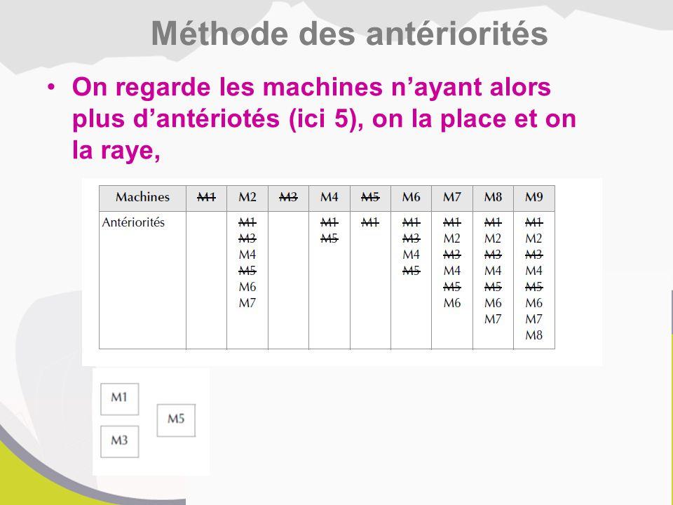 On regarde les machines n'ayant alors plus d'antériotés (ici 5), on la place et on la raye, Méthode des antériorités