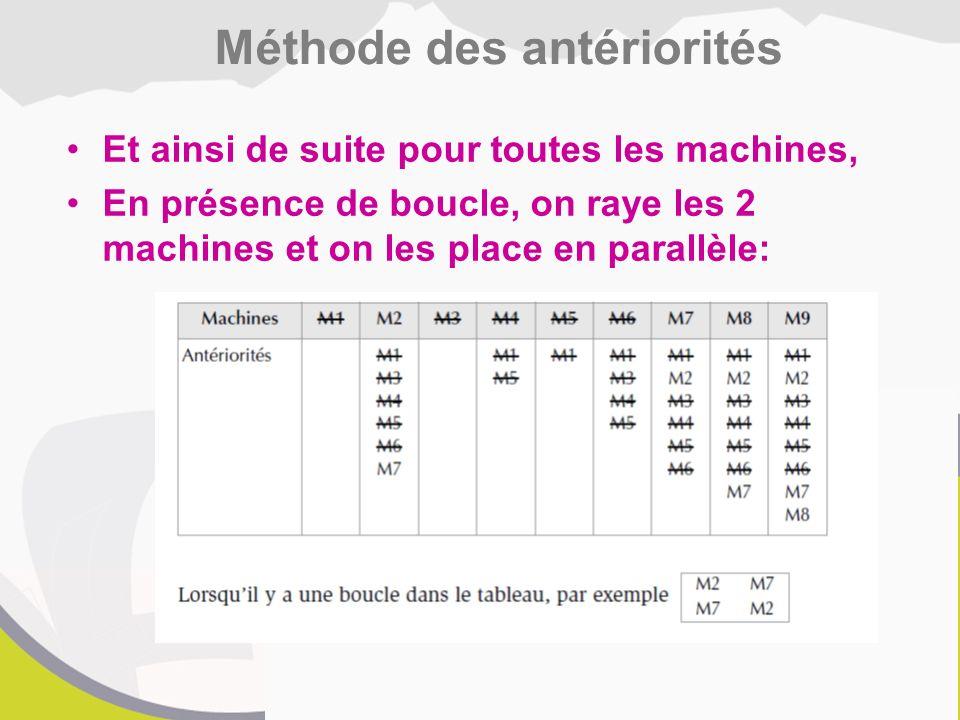 Et ainsi de suite pour toutes les machines, En présence de boucle, on raye les 2 machines et on les place en parallèle: Méthode des antériorités