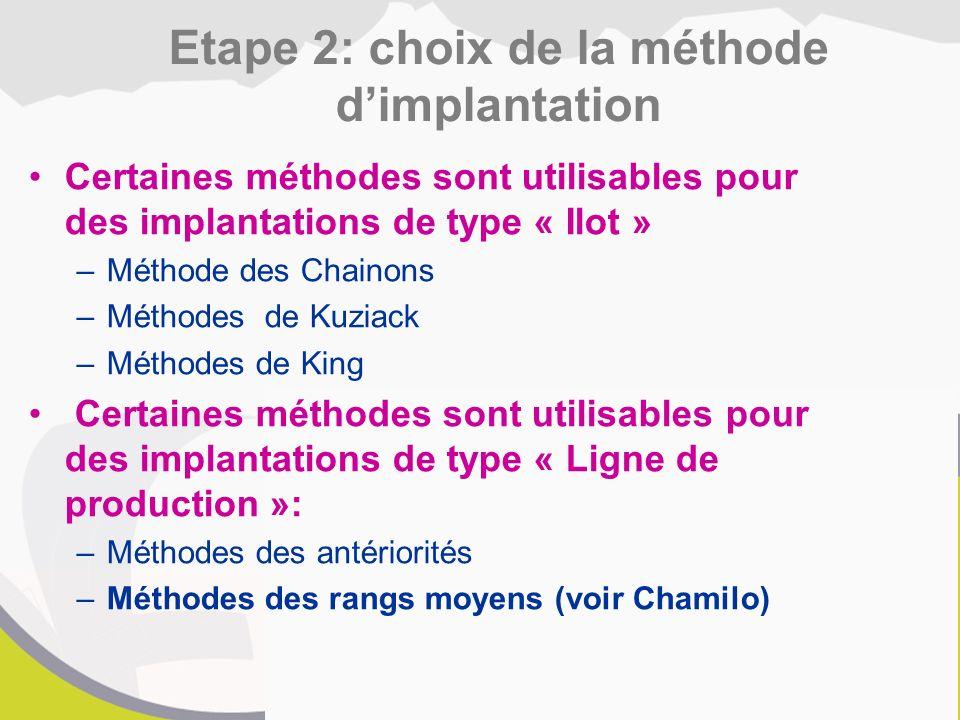 Certaines méthodes sont utilisables pour des implantations de type « Ilot » –Méthode des Chainons –Méthodes de Kuziack –Méthodes de King Certaines méthodes sont utilisables pour des implantations de type « Ligne de production »: –Méthodes des antériorités –Méthodes des rangs moyens (voir Chamilo) Etape 2: choix de la méthode d'implantation
