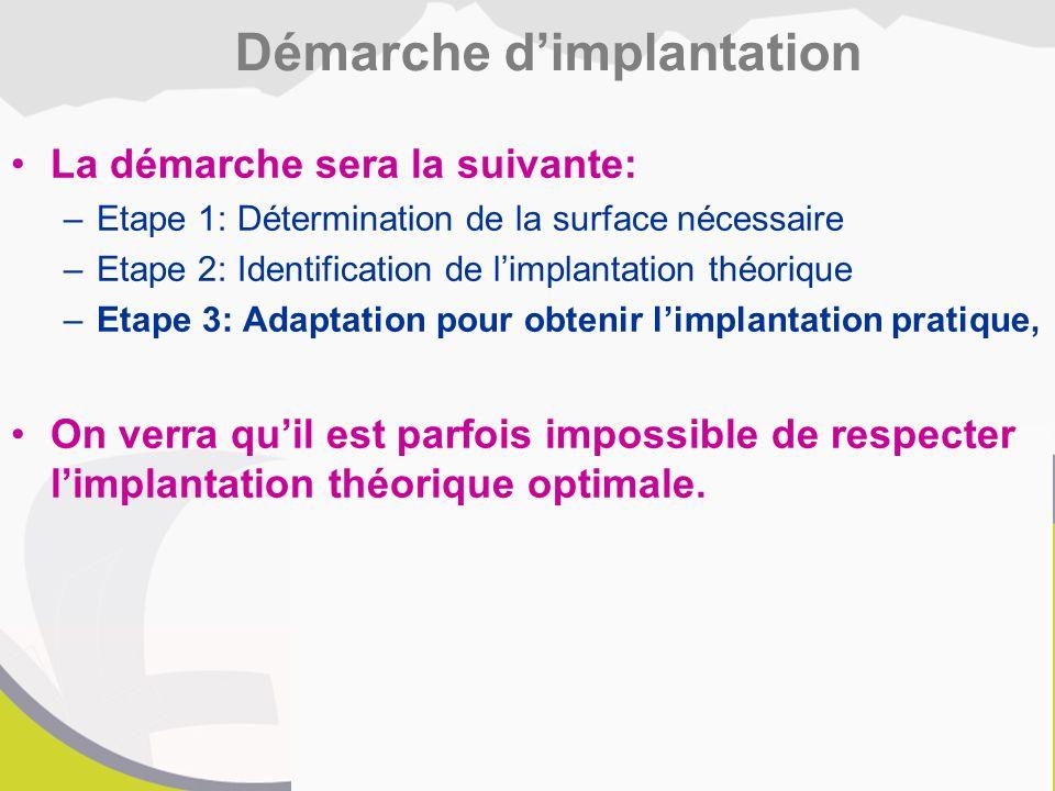 La démarche sera la suivante: –Etape 1: Détermination de la surface nécessaire –Etape 2: Identification de l'implantation théorique –Etape 3: Adaptation pour obtenir l'implantation pratique, On verra qu'il est parfois impossible de respecter l'implantation théorique optimale.