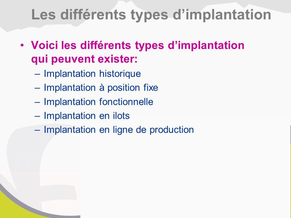 Voici les différents types d'implantation qui peuvent exister: –Implantation historique –Implantation à position fixe –Implantation fonctionnelle –Implantation en ilots –Implantation en ligne de production Les différents types d'implantation