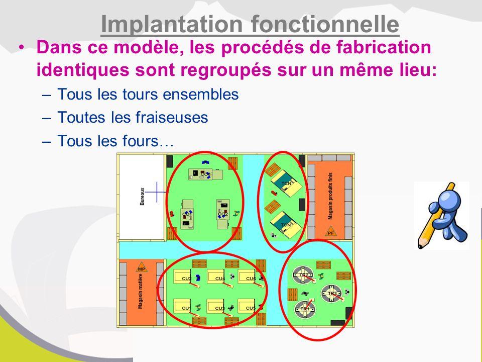 Dans ce modèle, les procédés de fabrication identiques sont regroupés sur un même lieu: –Tous les tours ensembles –Toutes les fraiseuses –Tous les fours… Implantation fonctionnelle