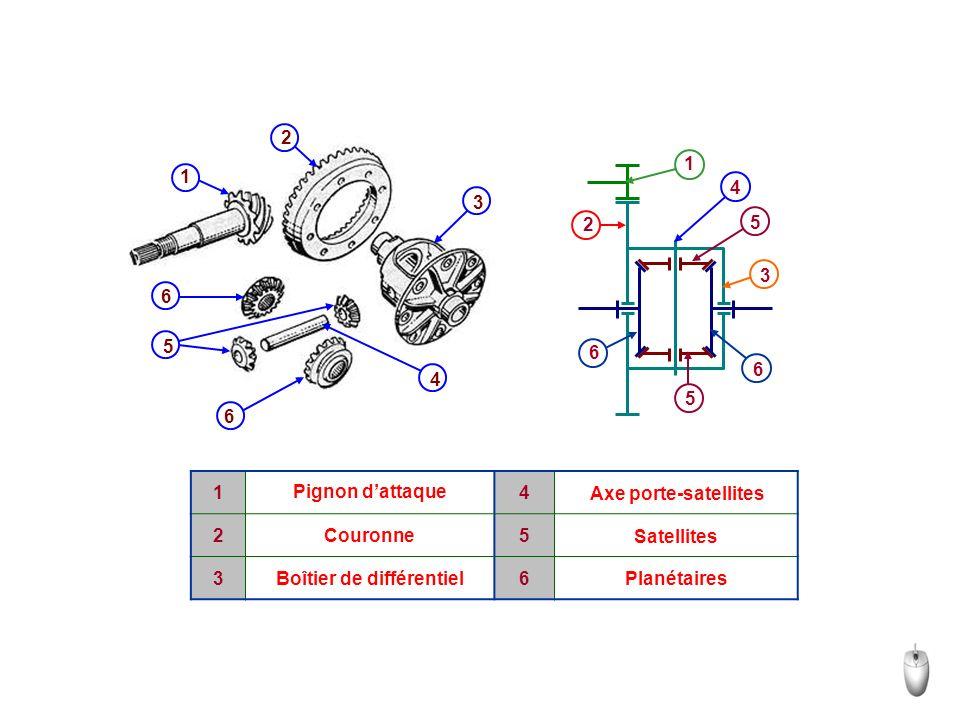 Référence bibliographique : http://sciences.gloubik.info/spip.php?article832 https://fr.wikipedia.org/wiki/Diff%C3%A9rentiel_(m%C 3%A9canique) www.ulb.ac.be/sma/news/OM_train_engr.ppt www.ingveh.ulg.ac.be/uploads/education/meca.../AVTr ansm3_2014.pdf Livre : Sciences industriels pour l'ingénieur