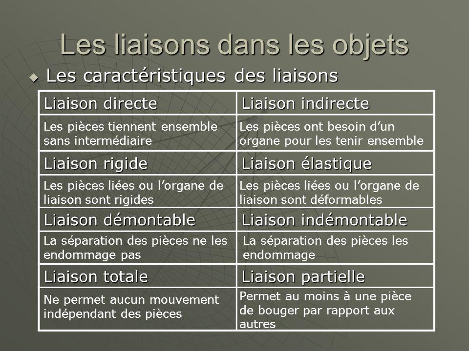 Les liaisons dans les objets  Les caractéristiques des liaisons Liaison directe Liaison indirecte Liaison rigide Liaison élastique Liaison démontable