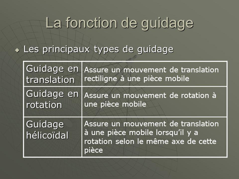 La fonction de guidage  Les principaux types de guidage Guidage en translation Guidage en rotation Guidage hélicoïdal Assure un mouvement de translation rectiligne à une pièce mobile Assure un mouvement de rotation à une pièce mobile Assure un mouvement de translation à une pièce mobile lorsqu'il y a rotation selon le même axe de cette pièce