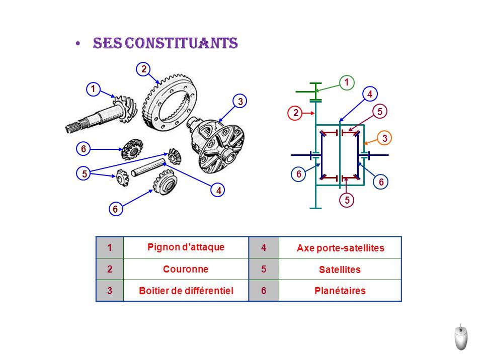 1 2 3 4 5 6 6 Le différentiel se compose: - d'un boîtier « 3 » solidaire de la couronne du pont « 2 » - de deux planétaires « 6 » liés aux arbres de roues - d'un axe porte-satellites « 4 » - de deux satellites « 5 » montés fous sur leur axe « 4 », en contact par leur denture avec les planétaires.