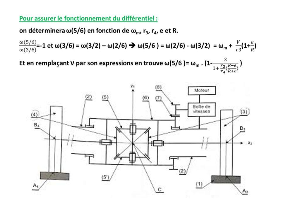 blocage différentiel Le blocage de différentiel manuel améliore la motricité sur les surfaces glissantes.