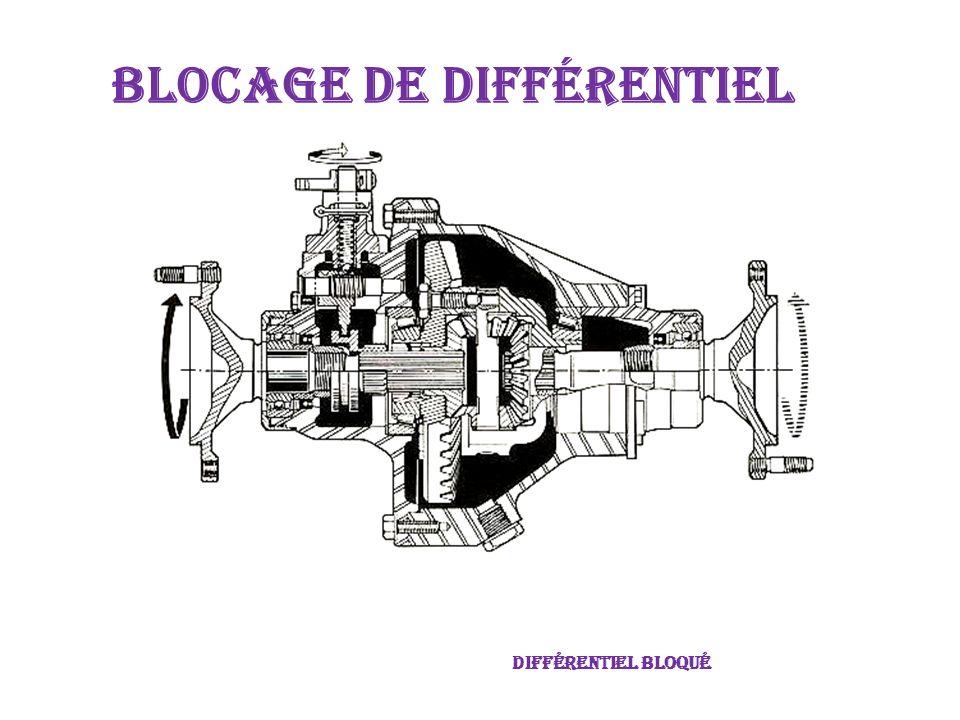 deBlocage de différentiel Différentiel non bloqué
