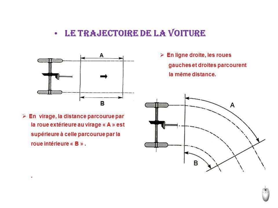 Lorsqu un véhicule amorce un virage les roues extérieures au virage parcourent un chemin plus long que les roues intérieures; ceci est d autant plus vrai que le rayon de courbure du virage est faible.