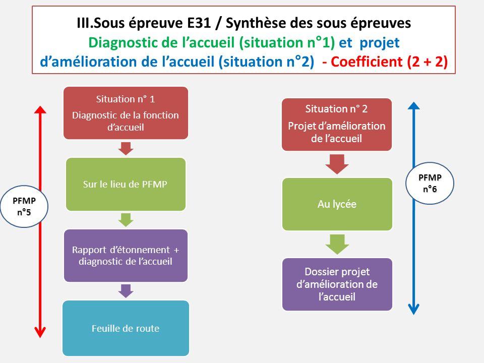 III.Sous épreuve E31 / Synthèse des sous épreuves Diagnostic de l'accueil (situation n°1) et projet d'amélioration de l'accueil (situation n°2) - Coefficient (2 + 2) Situation n° 1 Diagnostic de la fonction d'accueil Sur le lieu de PFMP Rapport d'étonnement + diagnostic de l'accueil Feuille de route Situation n° 2 Projet d'amélioration de l'accueil Au lycée Dossier projet d'amélioration de l'accueil PFMP n°5 PFMP n°6
