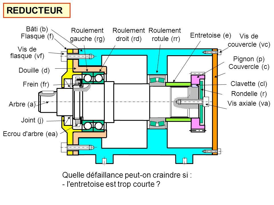 Bâti (b) Douille (d) Flasque (f) Couvercle (c) Entretoise (e) Pignon (p) Arbre (a) Rondelle (r) Roulement rotule (rr) Roulement droit (rd) Roulement gauche (rg) Joint (j) Ecrou d arbre (ea) Vis axiale (va) Vis de couvercle (vc) Vis de flasque (vf) Frein (fr) Clavette (cl) REDUCTEUR Quelle défaillance peut-on craindre si : - l entretoise est trop courte ?