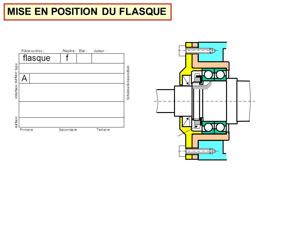 Pièce ou bloc :Etat :Repère :Auteur : surface interface type surface PrimaireSecondaireTertiaire Schéma de la jonction A flasque f MISE EN POSITION DU FLASQUE