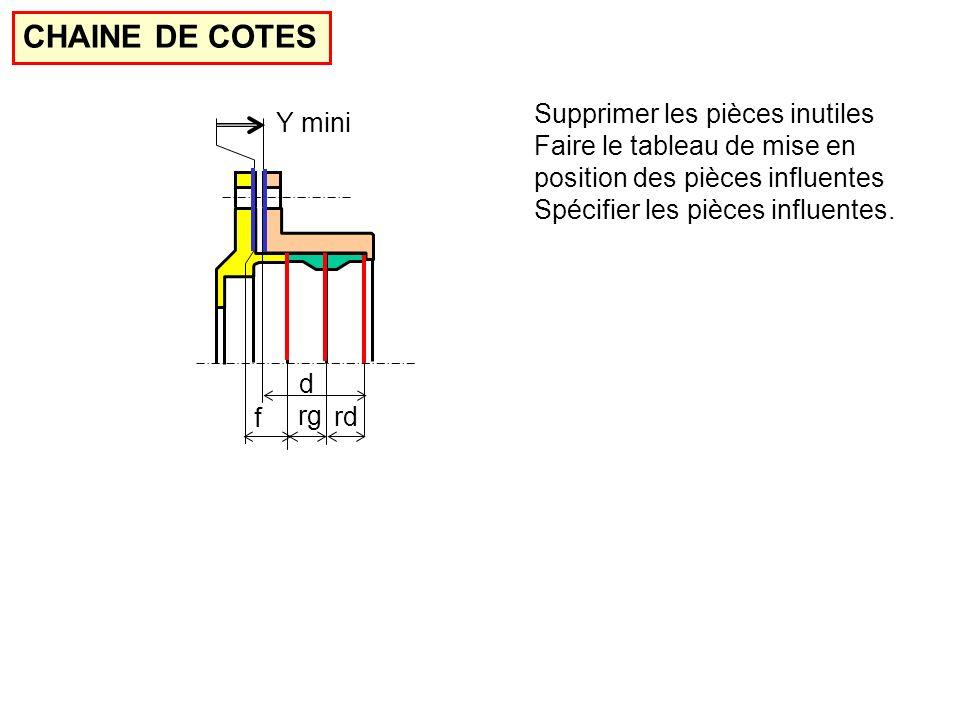 Y mini CHAINE DE COTES Supprimer les pièces inutiles Faire le tableau de mise en position des pièces influentes Spécifier les pièces influentes.