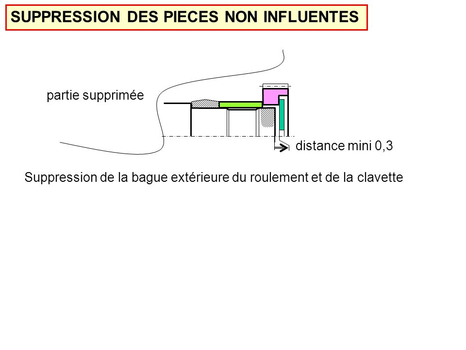 SUPPRESSION DES PIECES NON INFLUENTES distance mini 0,3 partie supprimée Suppression de la bague extérieure du roulement et de la clavette