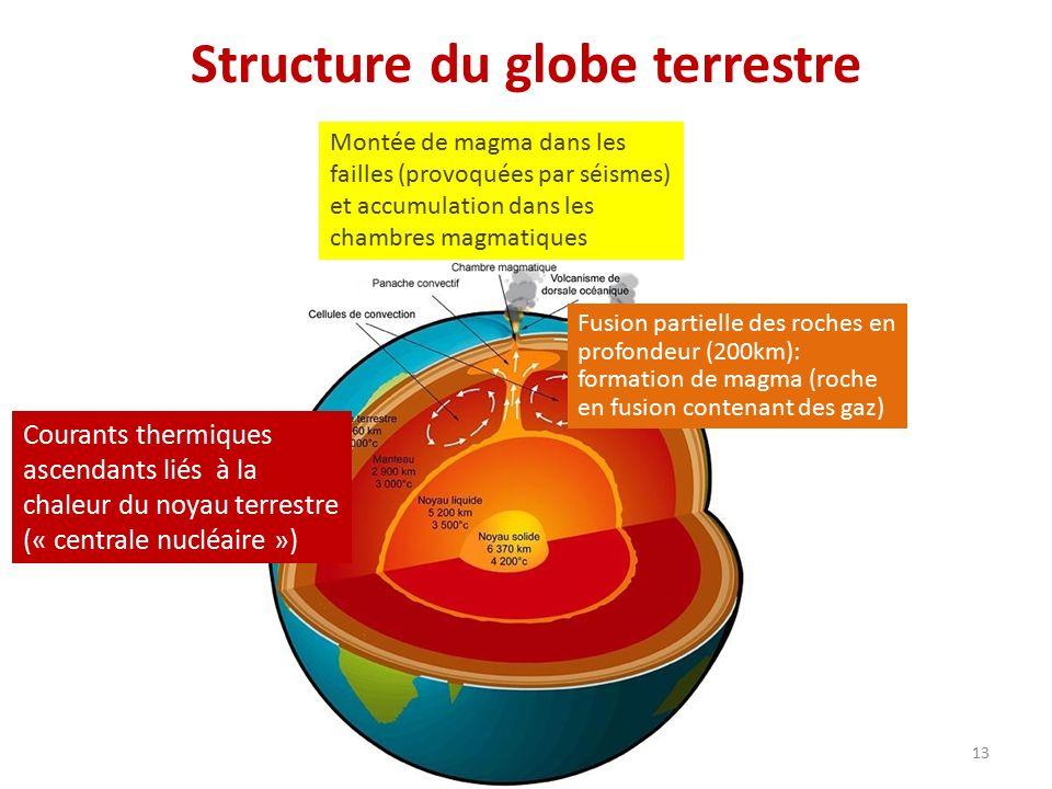 Structure du globe terrestre 13 Fusion partielle des roches en profondeur (200km): formation de magma (roche en fusion contenant des gaz) Courants thermiques ascendants liés à la chaleur du noyau terrestre (« centrale nucléaire ») Montée de magma dans les failles (provoquées par séismes) et accumulation dans les chambres magmatiques