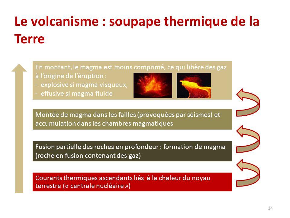 Le volcanisme : soupape thermique de la Terre Courants thermiques ascendants liés à la chaleur du noyau terrestre (« centrale nucléaire ») Fusion part