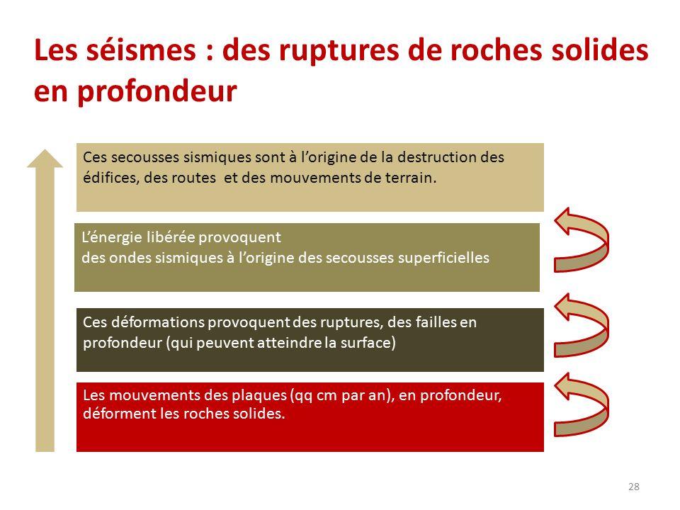 Les séismes : des ruptures de roches solides en profondeur Les mouvements des plaques (qq cm par an), en profondeur, déforment les roches solides. Ces
