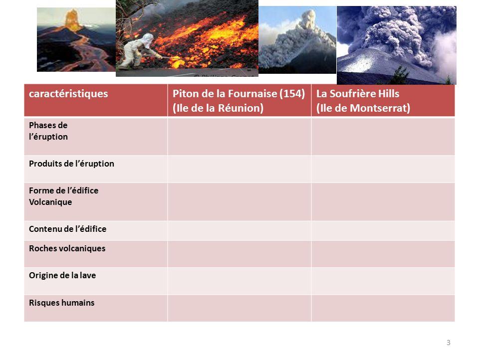 4 caractéristiquesPiton de la Fournaise (154) (Ile de la Réunion) La Soufrière Hills (Ile de Montserrat) Phases de l'éruption Petites explosion : projection de lave fluide et de gaz, émission de lave fluide qui forme de longues coulées Violentes explosions (nuages de cendres, puis nuée ardente) Formation progressive d'un dôme Produits de l'éruption Forme de l'édifice Volcanique Contenu de l'édifice Roches volcaniques Origine de la lave Risques humains