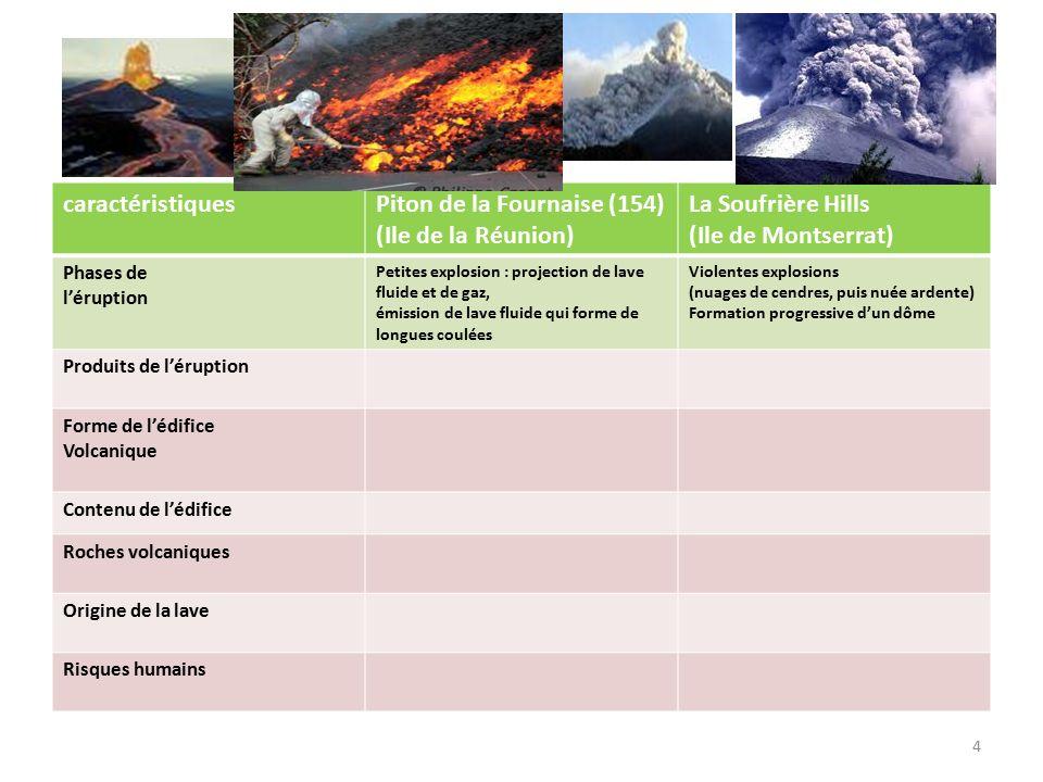 4 caractéristiquesPiton de la Fournaise (154) (Ile de la Réunion) La Soufrière Hills (Ile de Montserrat) Phases de l'éruption Petites explosion : proj