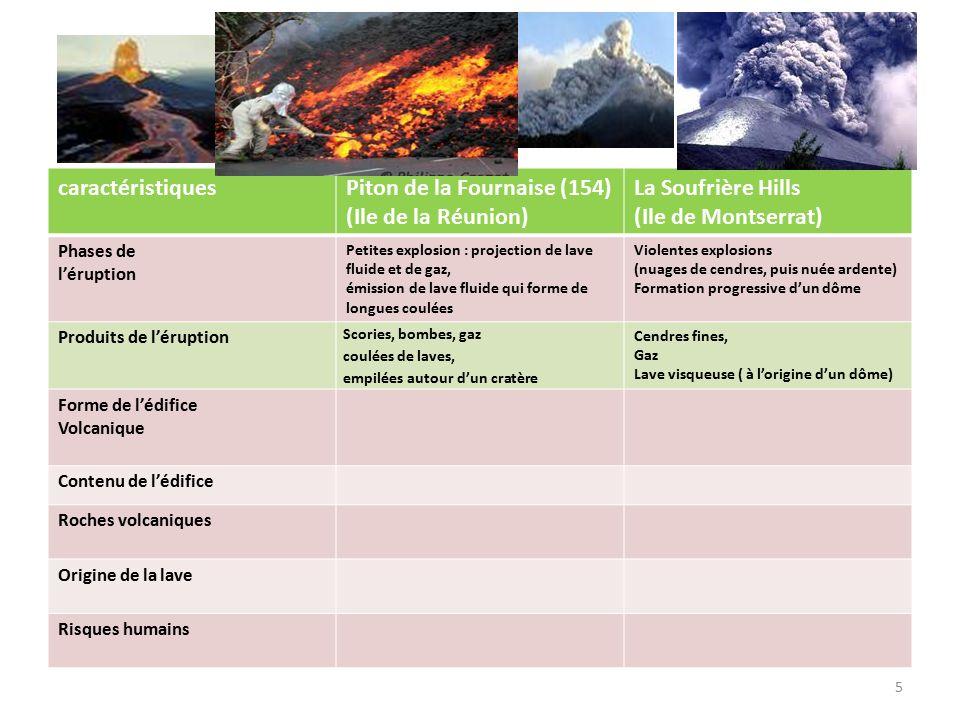 6 caractéristiquesPiton de la Fournaise (154) (Ile de la Réunion) La Soufrière Hills (Ile de Montserrat) Phases de l'éruption Petites explosion : projection de lave fluide et de gaz, émission de lave fluide qui forme de longues coulées Violentes explosions (nuages de cendres, puis nuée ardente) Formation progressive d'un dôme Produits de l'éruption Scories, bombes, gaz coulées de laves, empilées autour d'un cratère Cendres fines, Gaz Lave visqueuse ( à l'origine d'un dôme) Forme de l'édifice Volcanique Cône avec cratère Dôme (arrondi) Contenu de l'édifice Roches volcaniques Origine de la lave Risques humains