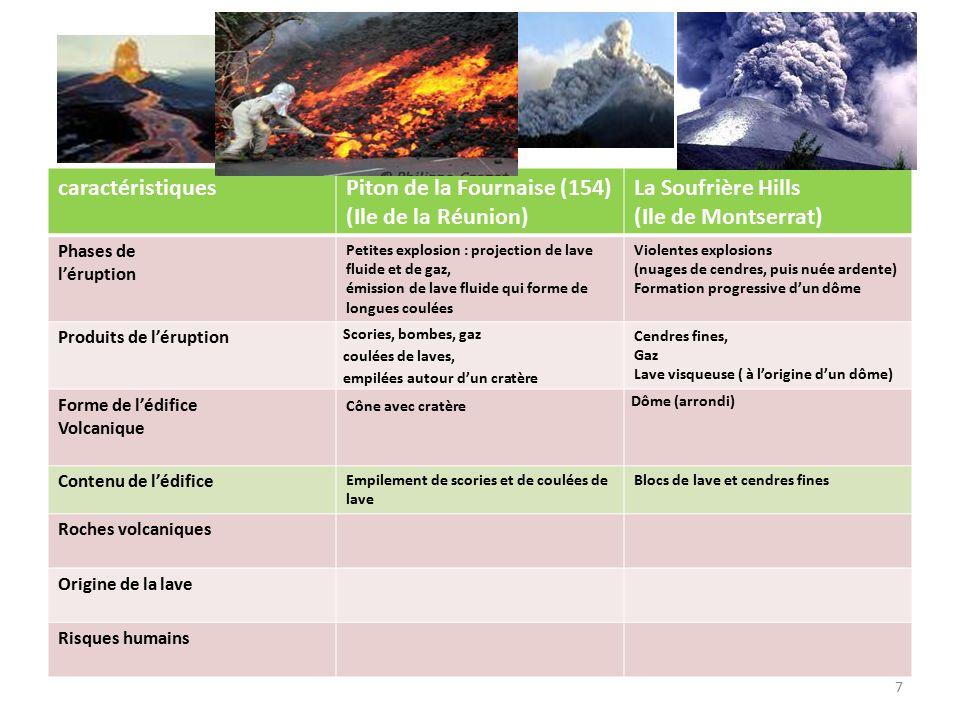 7 caractéristiquesPiton de la Fournaise (154) (Ile de la Réunion) La Soufrière Hills (Ile de Montserrat) Phases de l'éruption Petites explosion : projection de lave fluide et de gaz, émission de lave fluide qui forme de longues coulées Violentes explosions (nuages de cendres, puis nuée ardente) Formation progressive d'un dôme Produits de l'éruption Scories, bombes, gaz coulées de laves, empilées autour d'un cratère Cendres fines, Gaz Lave visqueuse ( à l'origine d'un dôme) Forme de l'édifice Volcanique Cône avec cratère Dôme (arrondi) Contenu de l'édifice Empilement de scories et de coulées de lave Blocs de lave et cendres fines Roches volcaniques Origine de la lave Risques humains