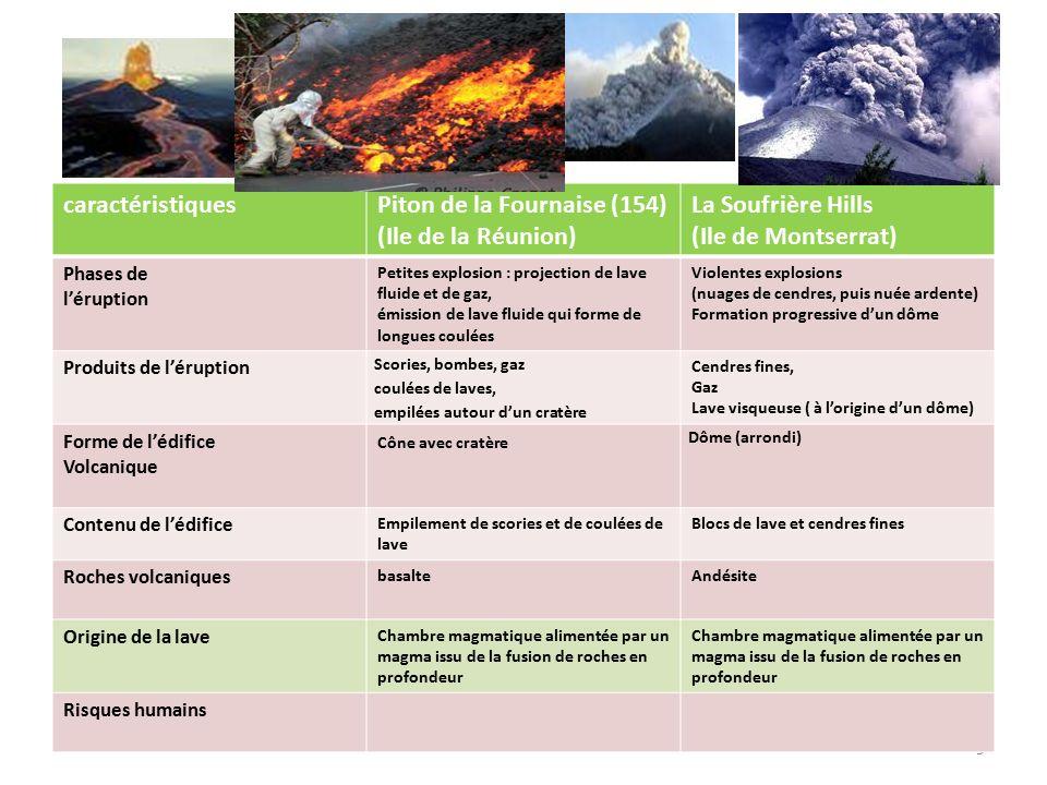 9 caractéristiquesPiton de la Fournaise (154) (Ile de la Réunion) La Soufrière Hills (Ile de Montserrat) Phases de l'éruption Petites explosion : proj