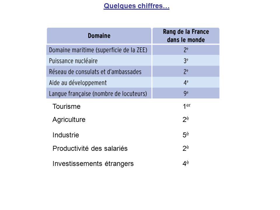Quelques chiffres… Tourisme1 er Agriculture2è2è Industrie Productivité des salariés2è2è Investissements étrangers 4è4è 5è5è